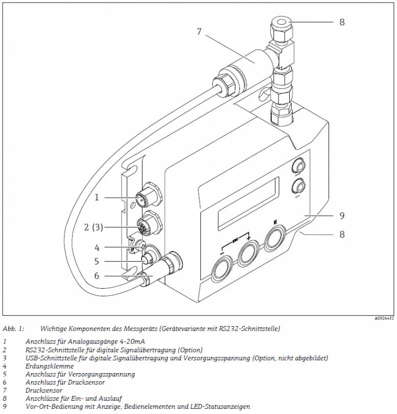1908_Produktaufbau_Nanomass_TrueDyne_Endress+Hauser Flowtec
