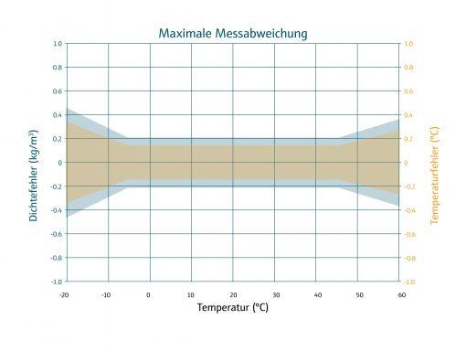 Grafik_Max Messabweichung_de_VLO-M1_1910