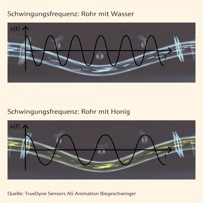 Grafik - Abhängigkeit Fluiddichte zur Schwingungsfrequenz