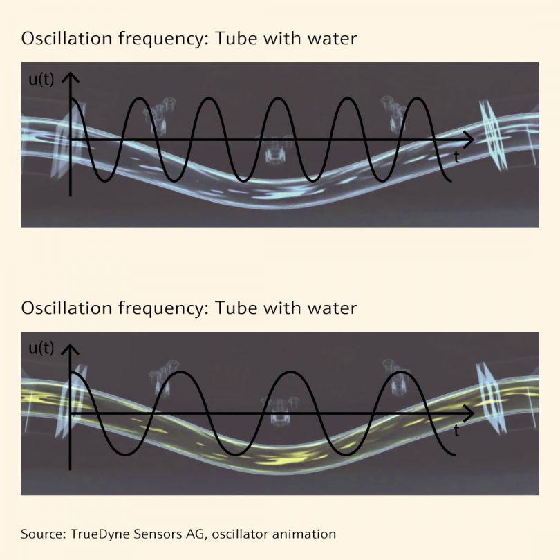 Graphic - Liquid density/vibration frequency dependence