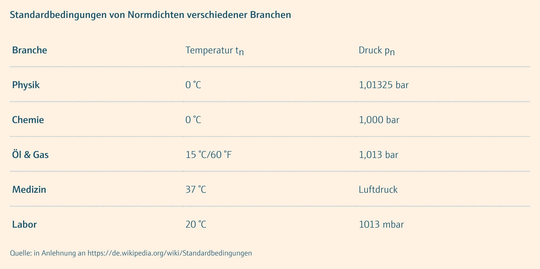 Grundschulung_Tabelle_Standardbedingungen von Normdichte