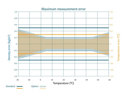 DLO-M1 max measurement error