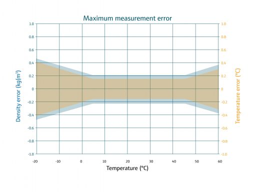 VLO-M1 max measurement error