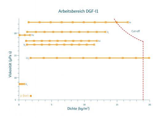 Grafik - Arbeitsbereich DGF-I1