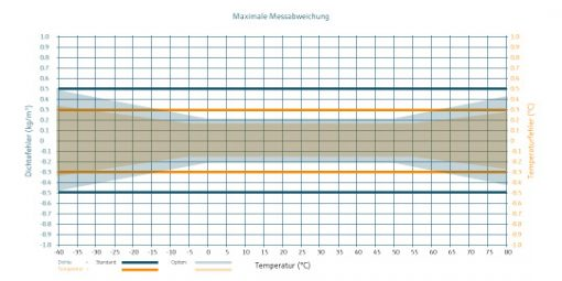 DLO-M2_ex - Maximale Messabweichung