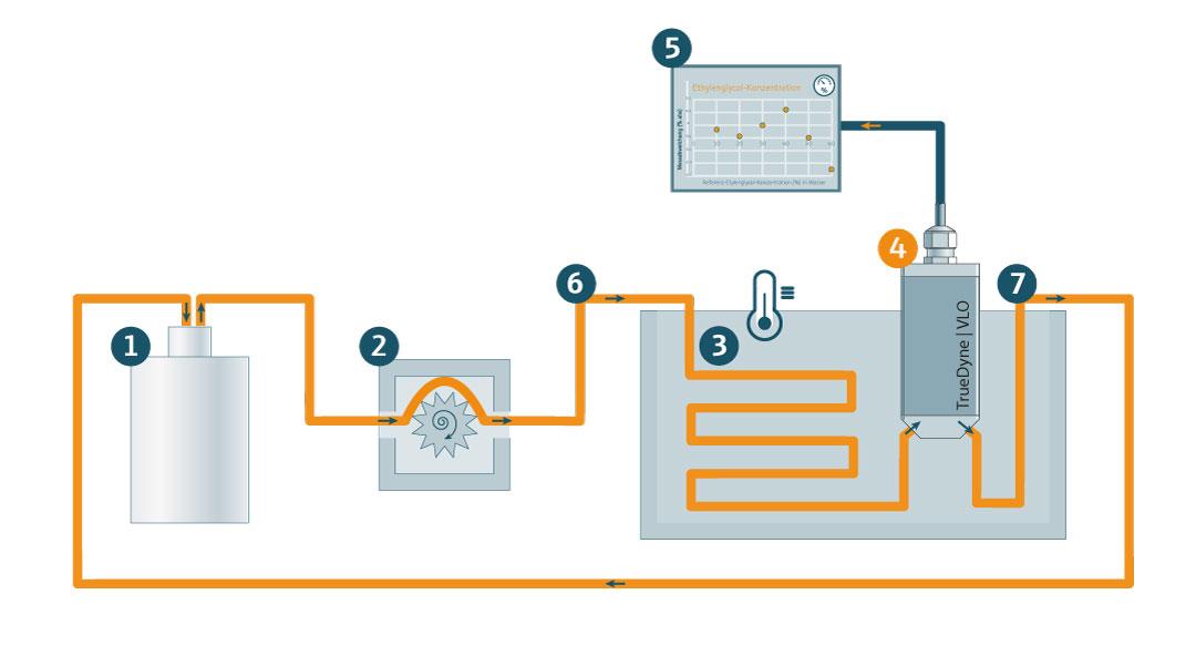 Messaufbau: VLO-Sensor | Ethlenglycol-Wasser