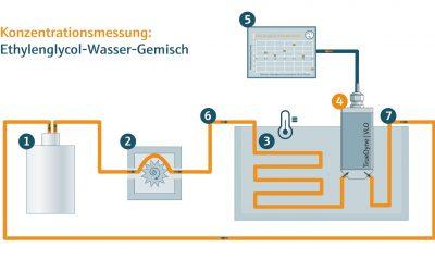 Wissens-Zwinker: Ethylenglykol-Wasser – VLO