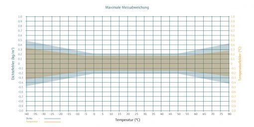 Max. Messabweichung VLO-M2_ex
