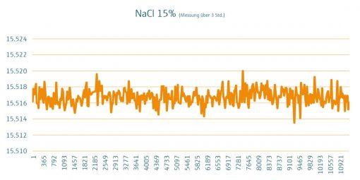 Grafik_Sole_NaCi-15 %_Wissenszwinker