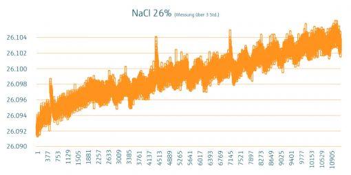 Grafik_Sole_NaCI 26 %_Wissenszwinker
