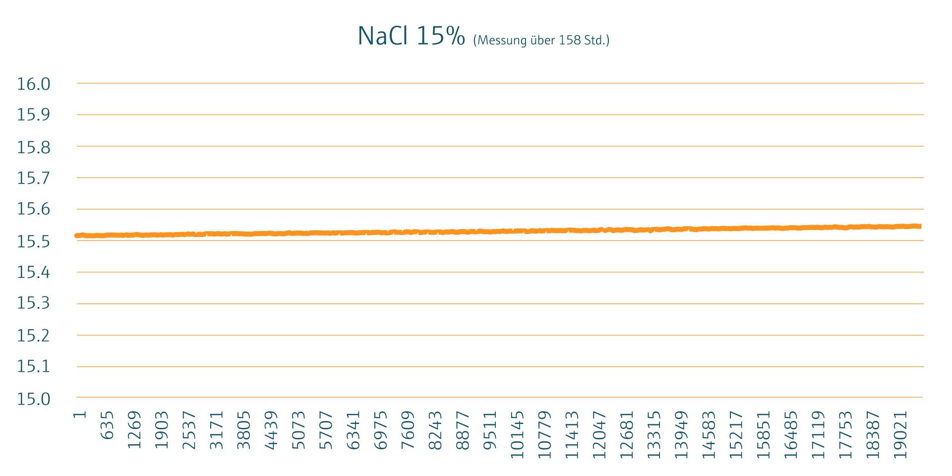 Grafik_Sole_NaCi-15-Langzeit_Wissenszwinker