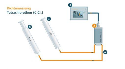 DLO Sensor - Tetrachlorethen Messaufbau