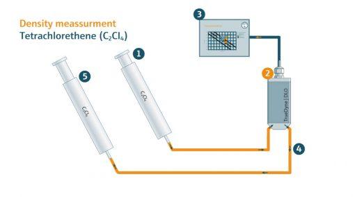 DLO Sensor - Tetrachloroethylene measurement setup