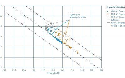 Wissens-Zwinker: Medien mit hoher Dichte – DLO Dichtemessgerät für Flüssigkeiten
