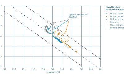 Wink of Knowledge: High Density Media – DLO Density Meter for Liquids