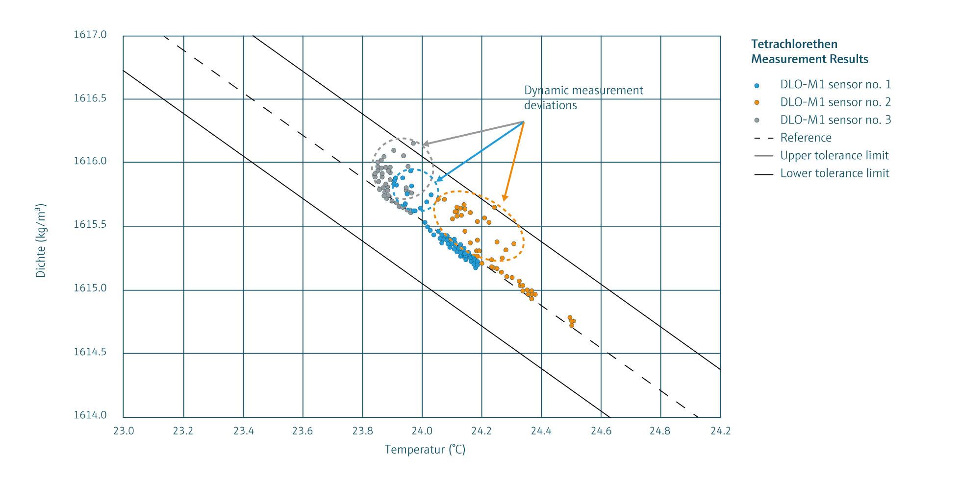 DLO Sensor - Tetrachloroethylene - Measurement results